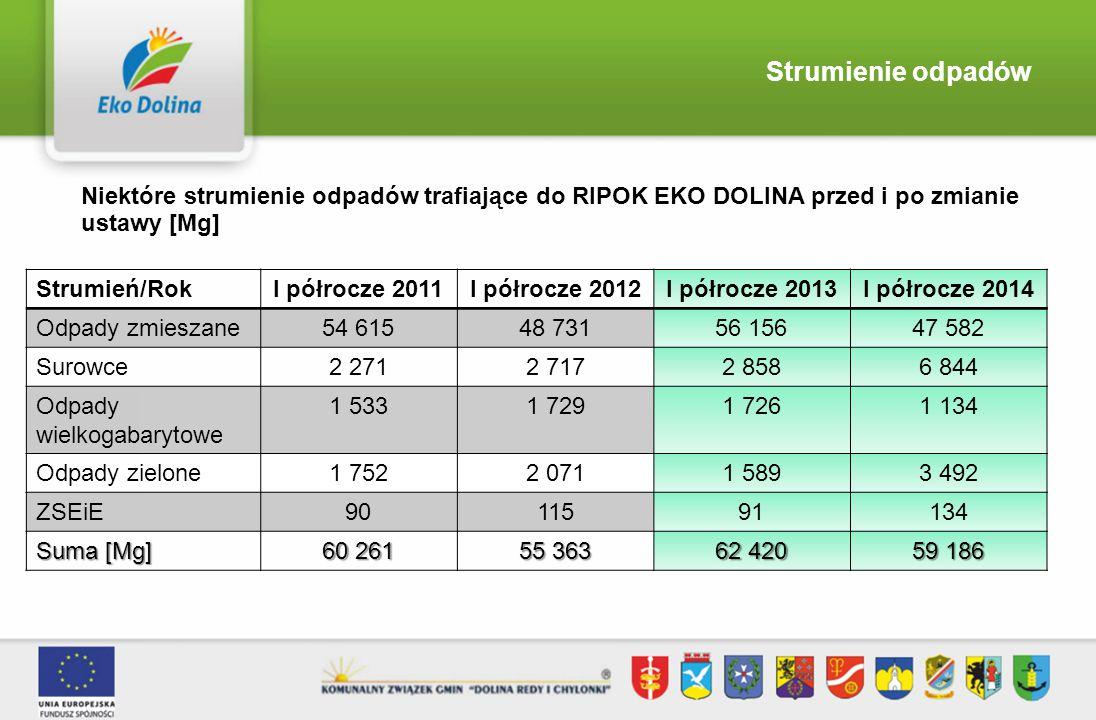 Strumienie odpadów Niektóre strumienie odpadów trafiające do RIPOK EKO DOLINA przed i po zmianie ustawy [Mg]